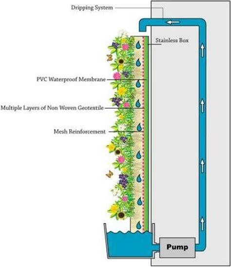 Vertical Garden Detail Seek An Idea Green Walls Nature Design Makineco