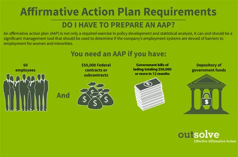 affirmative plan affirmative plan requirements who is required