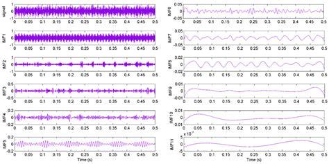 drum pattern algorithms sensors free full text identification of shearer