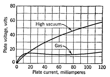 gas diode characteristics electrical communication high pressure gas thermionic diodes
