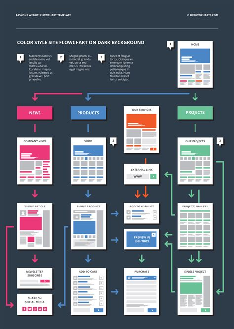 website design flowchart template ux flowcharts ux cards and useful digital tools for ux