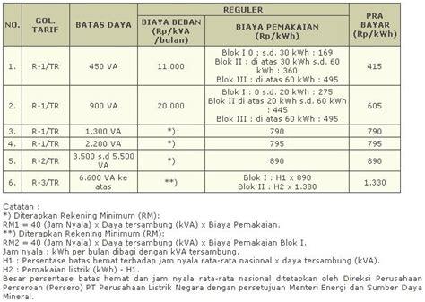 Token Pulsa Pln Rp200 000 harga pulsa pln idwebpulsa