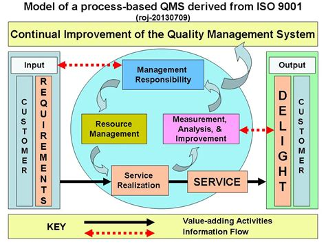 Model Of A Process Based Quality Management System Rojoson S Version Rojoson S Writings On Device Quality Management System Template