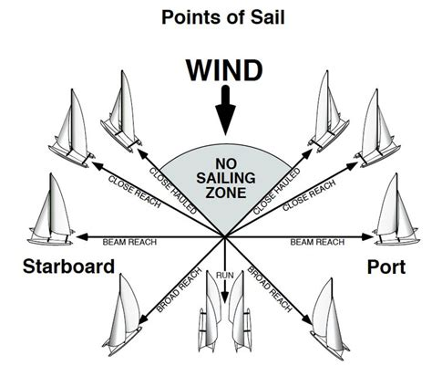 boat terms for dummies points of sail yahoo image search results boating life