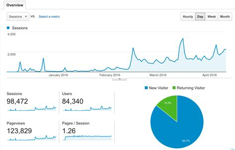 membuat blog yang menghasilkan cara membuat blog yang menghasilkan jutaan studi kasus