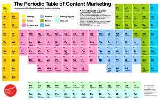 the periodic table of content marketing adweek