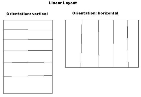 android layout vertical horizontal android tutorials for beginners understanding layouts in