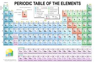 periodic table more examples