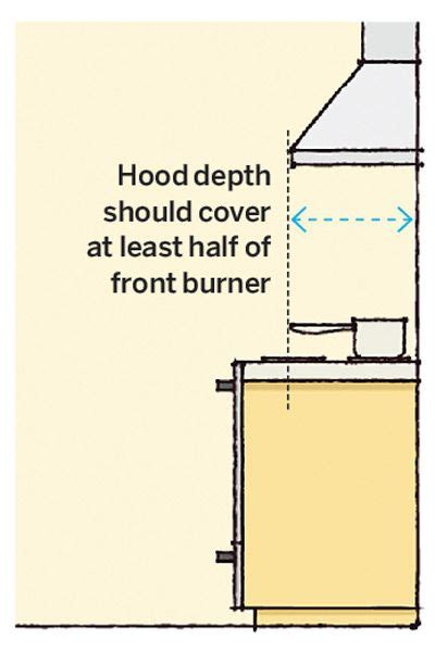 Kitchen Vent Mounting Height 25 Best Ideas About Vent On Range Hoods