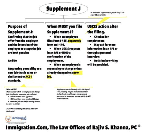 supplement j for niw us immigration lawyer offices of rajiv s khanna pc