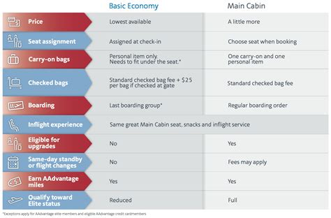 united airlines american airlines comparing basic economy between american delta and