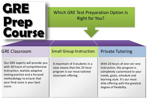 Gre Test Scores For Mba Programs by Gre Practice Test Studentnext