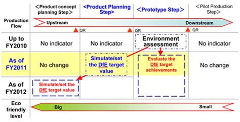 design for environment dfe updated quot automated lca calculation system quot with the