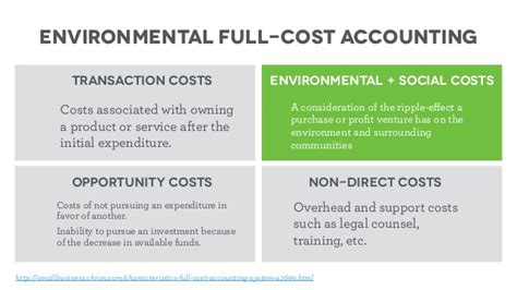 design for cost and environment environmental full cost accounting non direct costs