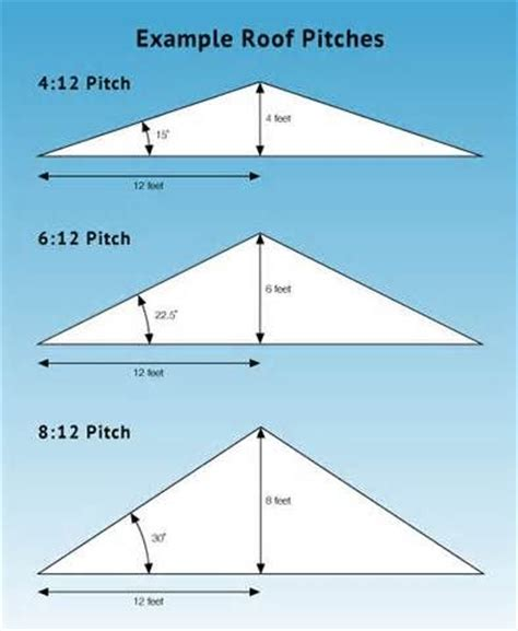 Roof Pitch For Shed by 25 Best Ideas About Roof Pitch On Calculate