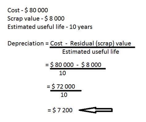 principles  accounting olevel depreciation