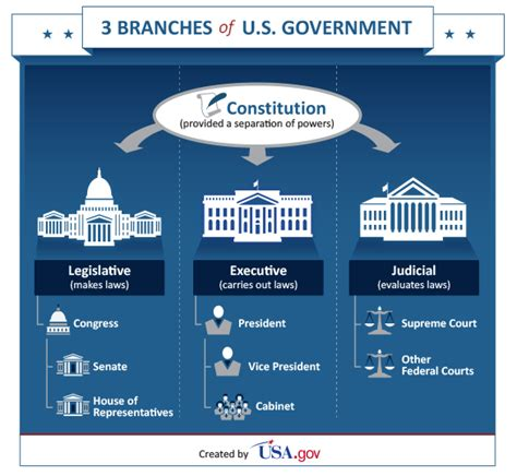 Centralized Floor Plan by The Basics Know Your Government Libguides At Jefferson