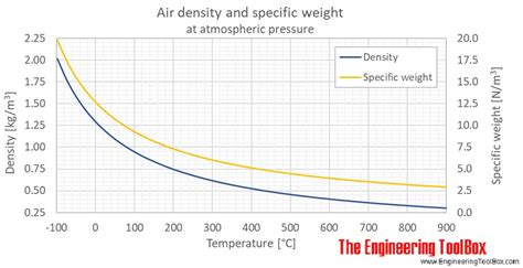 air density specific weight  thermal expansion coefficient  varying temperature