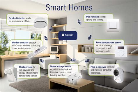 smart house solutions smart homes