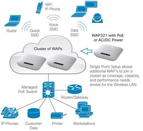Murah Cisco Wap321 E K9 Dual Band Single Radio Access Point cisco wap321 wireless n selectable band access point with