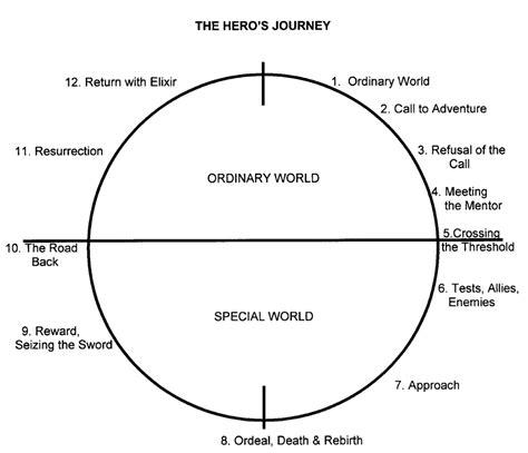 heros journey  hobbit