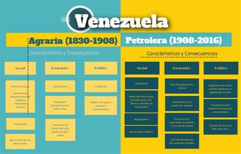 imagenes de la venezuela petrolera venezuela agraria y petr 243 lera by scbg1231 on genial ly