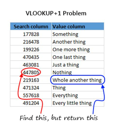 learn vlookup online how to get vlookup 1 value chandoo org learn