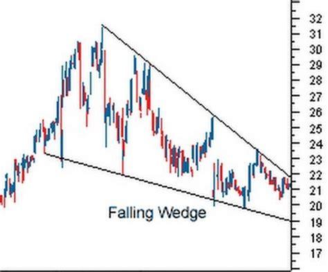 reversal pattern investopedia chartpatterns stocktechnicalanalysis