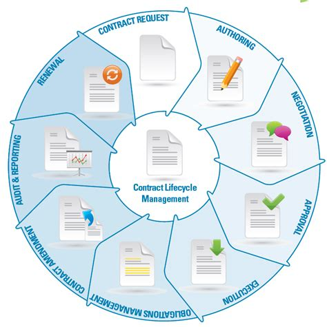 contract management workflow process how contract management software positively affects your
