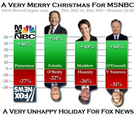 msnbc ratings problems the starting line congressman darrell issa s loose lips