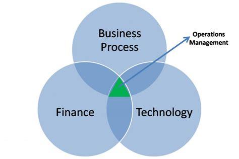 pengertian layout dalam manajemen operasional pengertian dan ruang lingkup manajemen operasional satu jam