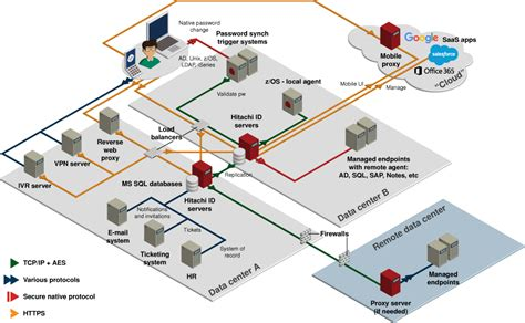 network architecture diagram network architecture hitachi id suite