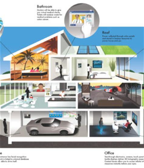 het huis van de toekomst netwerk beheer in het huis van de toekomst blogit