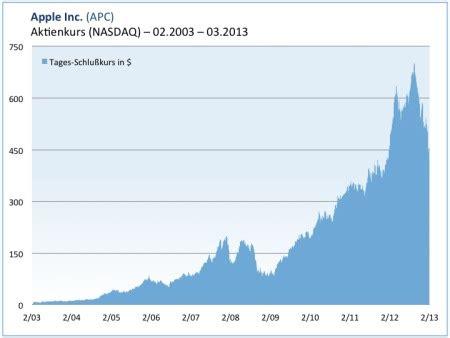 catamaran corporation aktie die apple aktie in der langzeitbetrachtung investor verlag