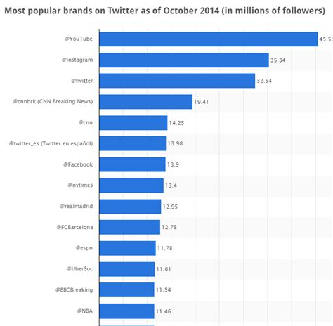 most popular teen brands 2014 twitter s most popular brand by followers youtube and