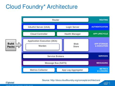 cloud foundry for developers deploy manage and orchestrate cloud applications with ease books intel cloud foundry and openstack