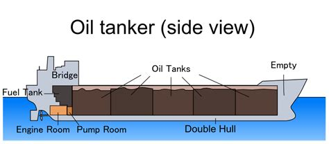 how big is a section biggest oil tankers overview vessel tracking