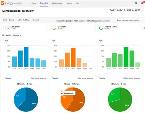 best analytics tools top 8 best marketing analytics tools for your business