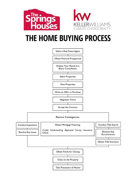 home buying process flow chart the home buying process