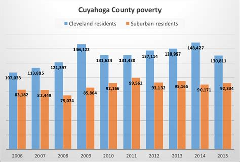 Cuyahoga County Number Search Cleveland Poverty Numbers Drop Sharply Cleveland