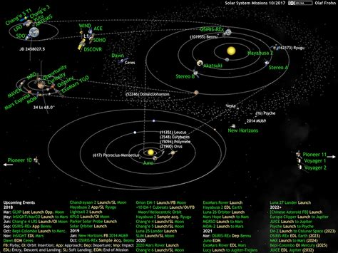 solar system diagram images