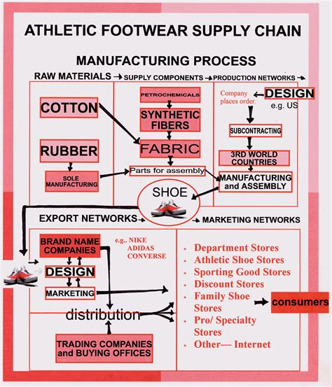 athletic shoe industry analysis supply chain