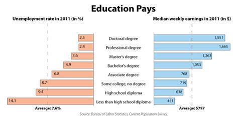 associate degree benefits education pays front