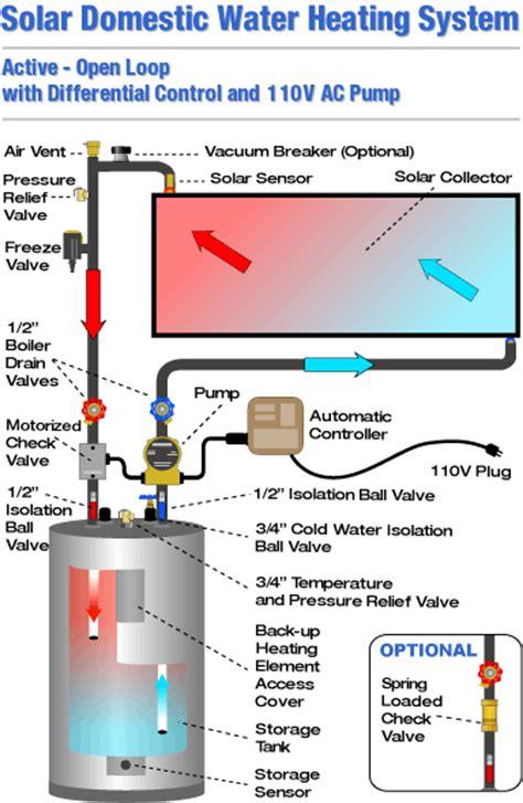 solar water heater circuit diagram drain back solar water system schematics drain free