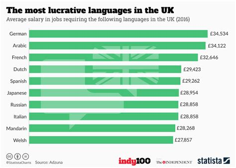 language uk chart the most lucrative languages in the uk statista