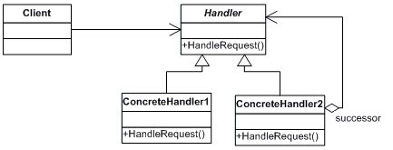 design patterns chain of responsibility pattern chain of responsibility net design pattern in c and vb