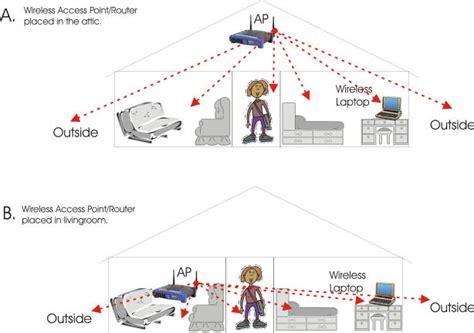 home wifi layout faq