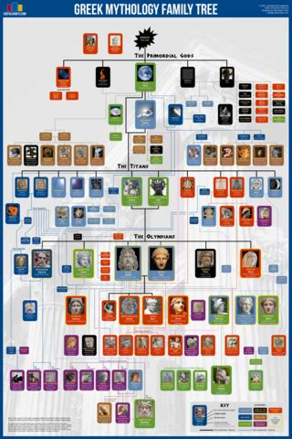 norse gods family tree norse mythology family tree usefulcharts