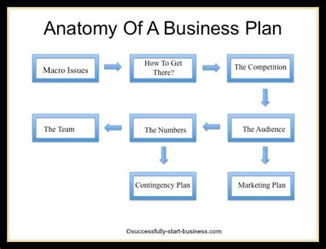 layout business plan printable sle business plan template form forms and