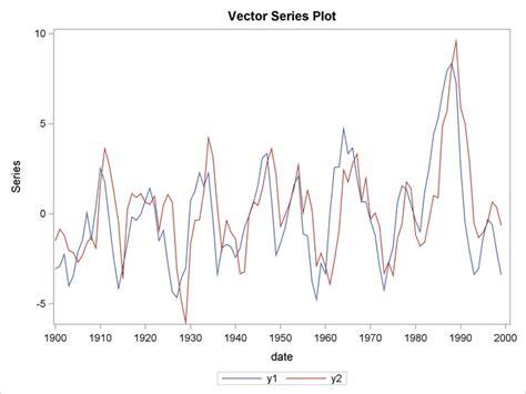 r tutorial vector autoregression vector autoregressive process sas ets r 13 2 user s guide